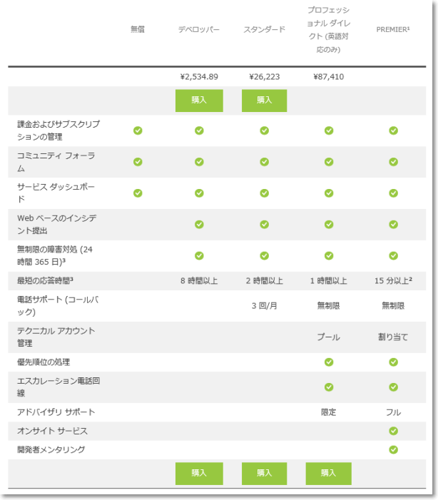 Azure_Support