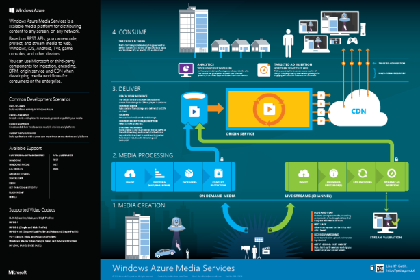 Windows_Azure_Media_Services_Poster