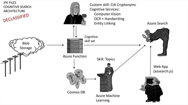 図4 - Azure SearchとMicrosoft Cognitive Servicesの最新のアーキテクチャ