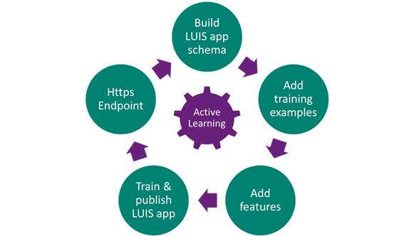 図2: LUISアプリケーションの開発ライフサイクル