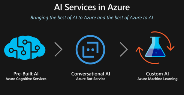 AI Services in Azure