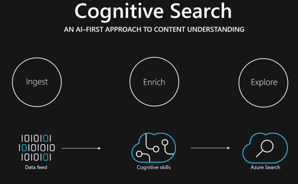 Cognitive Search, an AI-first approach to content understanding