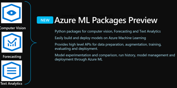 Azure ML Packages for Computer Vison, Financial Forecasting and Text Analytics